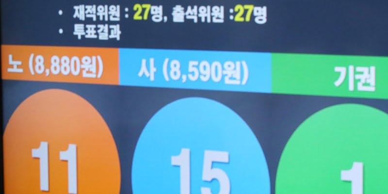 Mengejutkan, UMR Korea pada Tahun 2020Resmi Hanya Mengalami Kenaikan2,87%Menjadi8,590 KRW Saja!